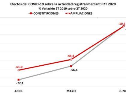 Las constituciones cayeron en junio siete veces menos que en abril