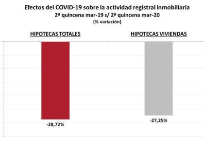 Efectos del Covid-19 sobre la actividad registral inmobiliaria