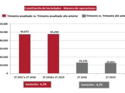 La constitución de sociedades disminuye un 4,2% en el segundo trimestre