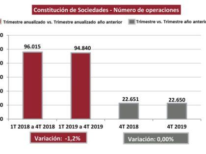 La constitución de sociedades disminuyó el 1,2% en 2019