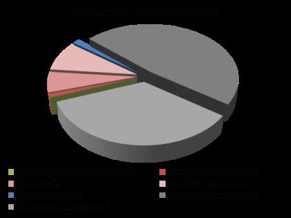 La moratoria concursal reduce los concursos necesarios de empresas al 3,6% del total.