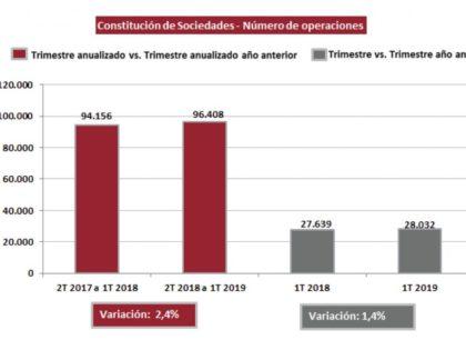 La constitución de sociedades aumenta un 1,4% en el primer trimestre