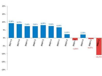 El Índice Registral de Actividad Inmobiliaria (IRAI) descendió el 12,6% debido a la caída de hipotecas y compraventas
