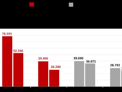 Las compraventas inscritas en junio descendieron un tercio
