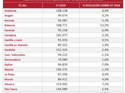 Hipoteca media en España: 126.250 €, con un interés inicial del 2,5% y una duración inferior a 24 años; el 40,6% a tipo fijo