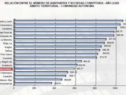 Estadística 2020 del Registro Mercantil Central.