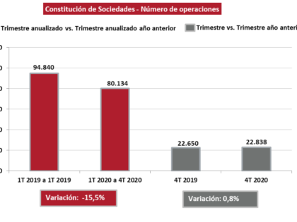 La constitución de sociedades disminuyó el 15,5% en 2020