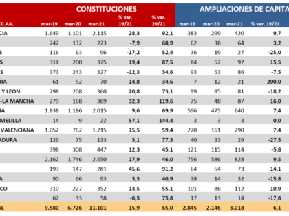 Las constituciones de marzo aumentan un 65% frente a marzo de 2020, y un 15% respecto a 2019, según Estadística Mercantil